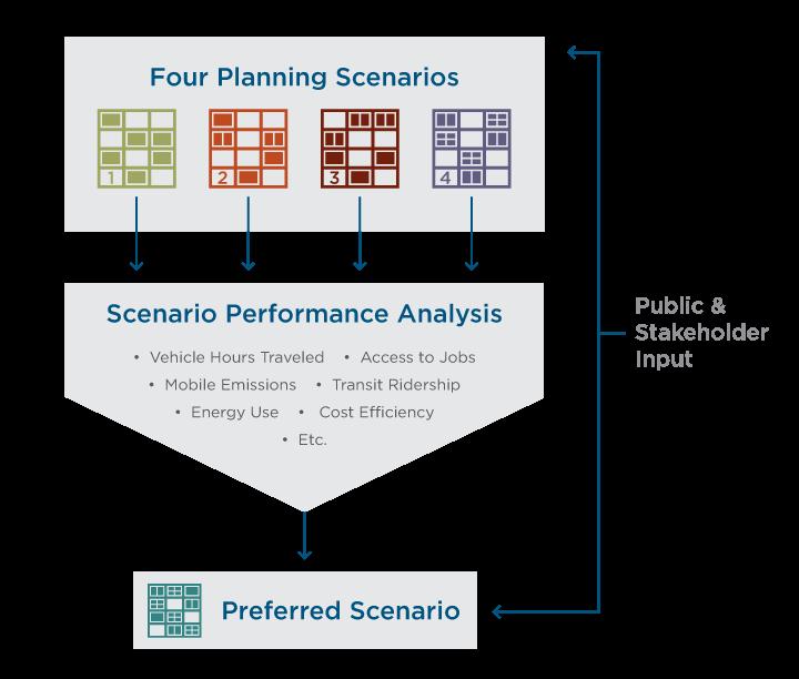Four Planning Scenarios