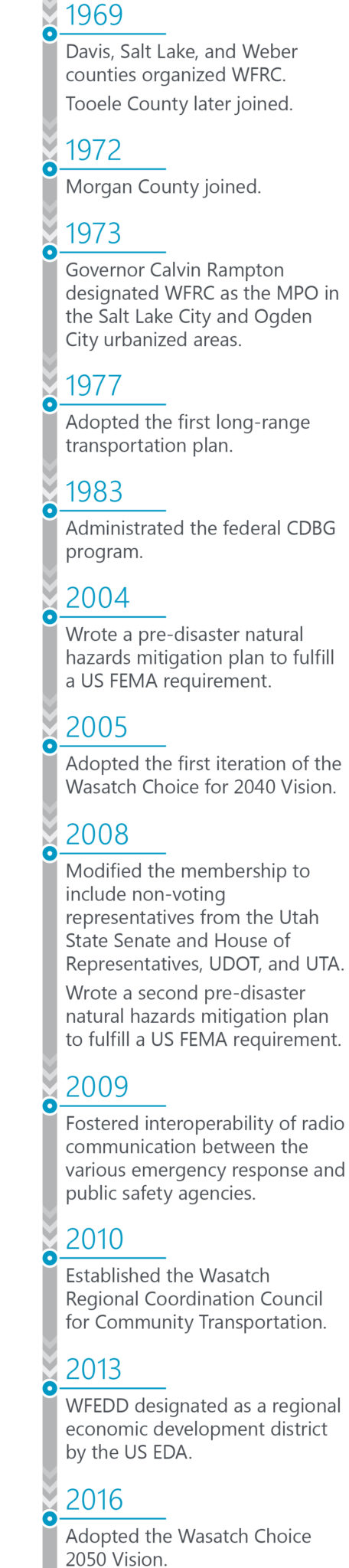 Timeline of WFRC's history.