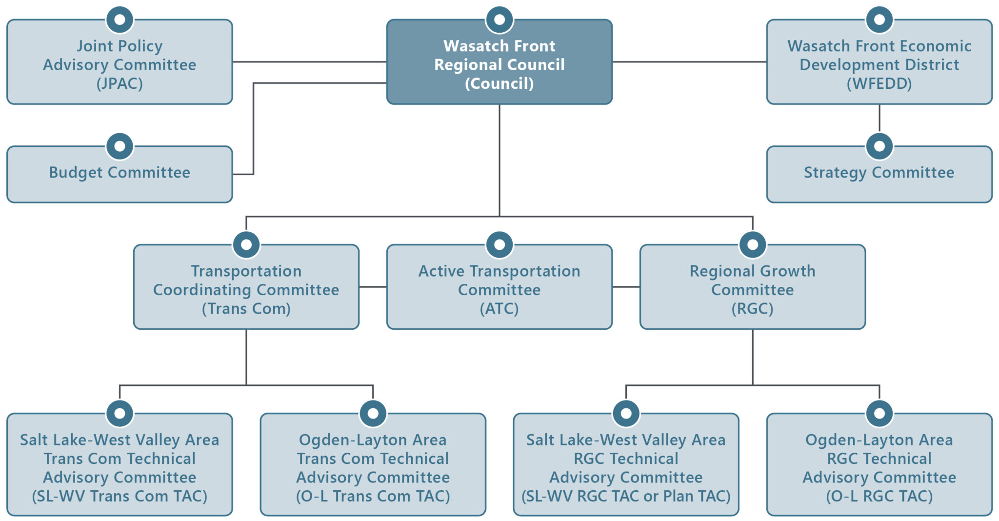 Committee structure chart.