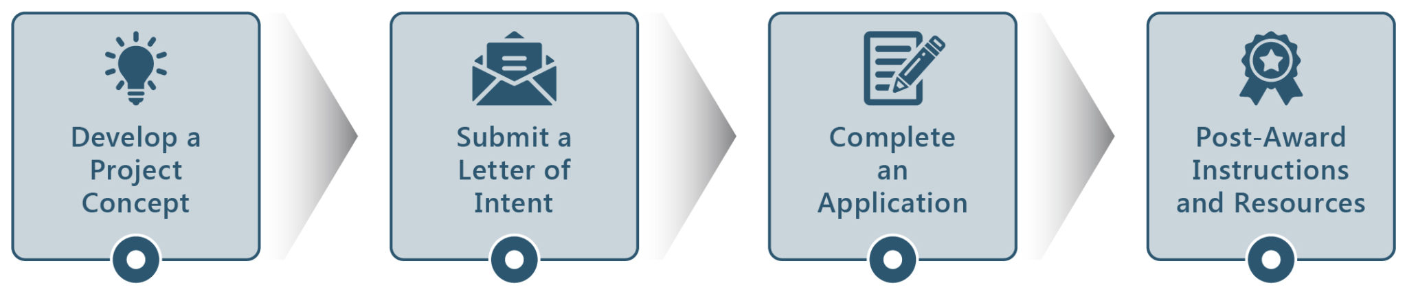 How to apply for funding flow graphic.