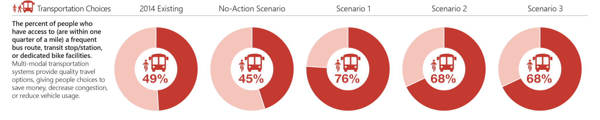 Transportation choices performance measure.