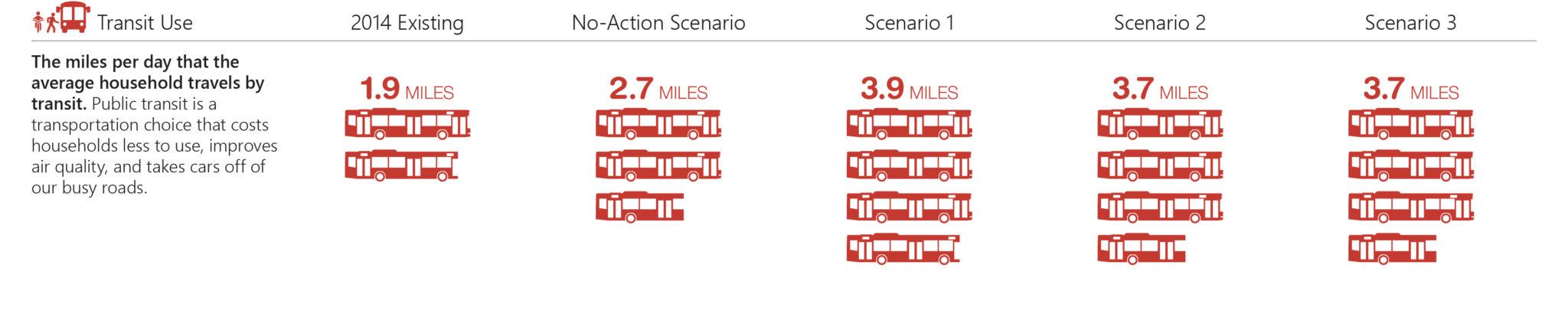 Transit use performance measure.