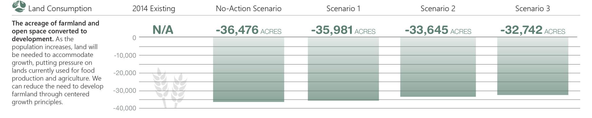 Land consumption performance measure.