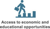 Access to economic and educational opportunities icon.