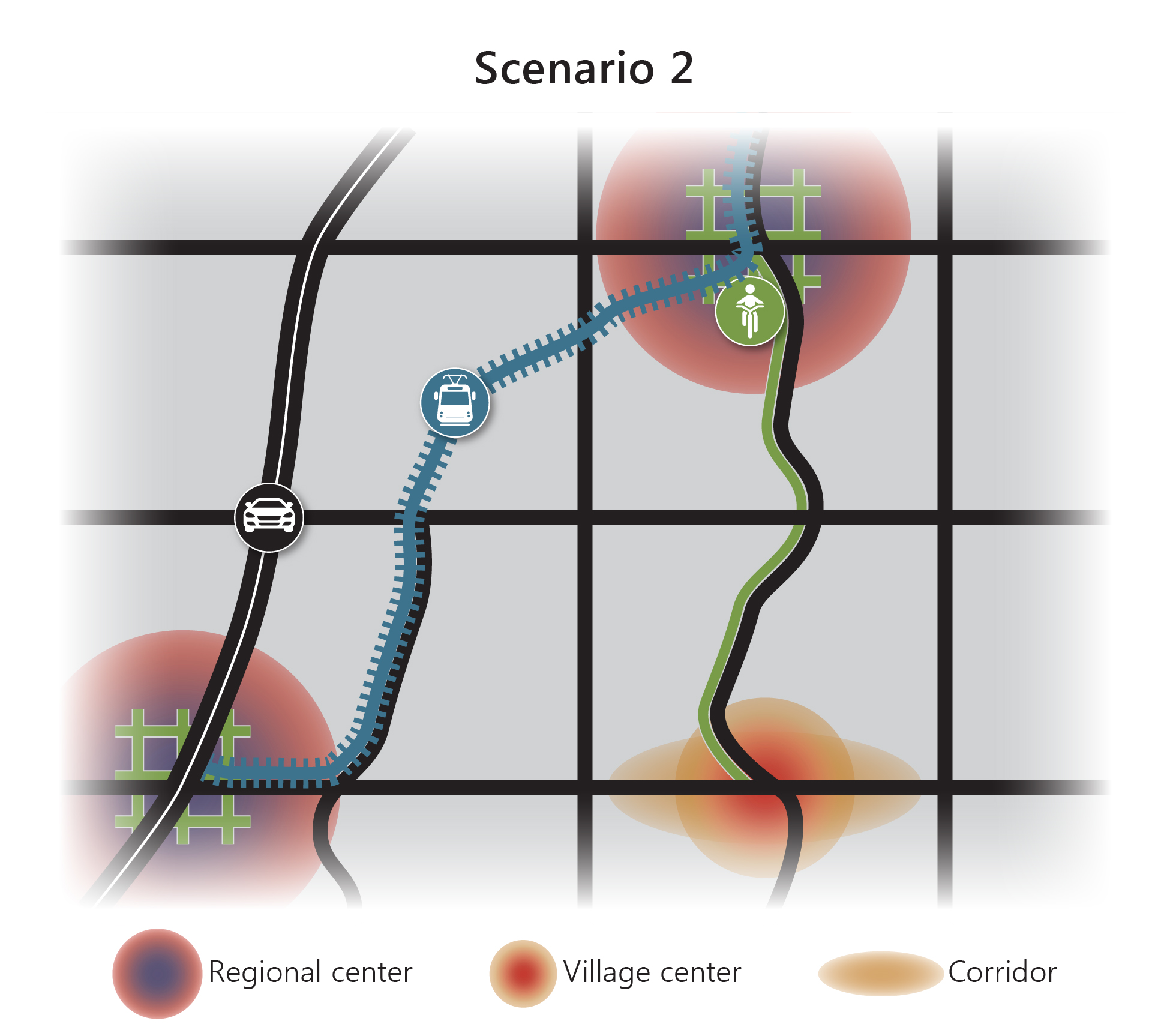 Simple Graphic Depicting Scenario 2, Which Focuses Growth In Large Regional Centers And Expands Local Streets And Regional Rail.