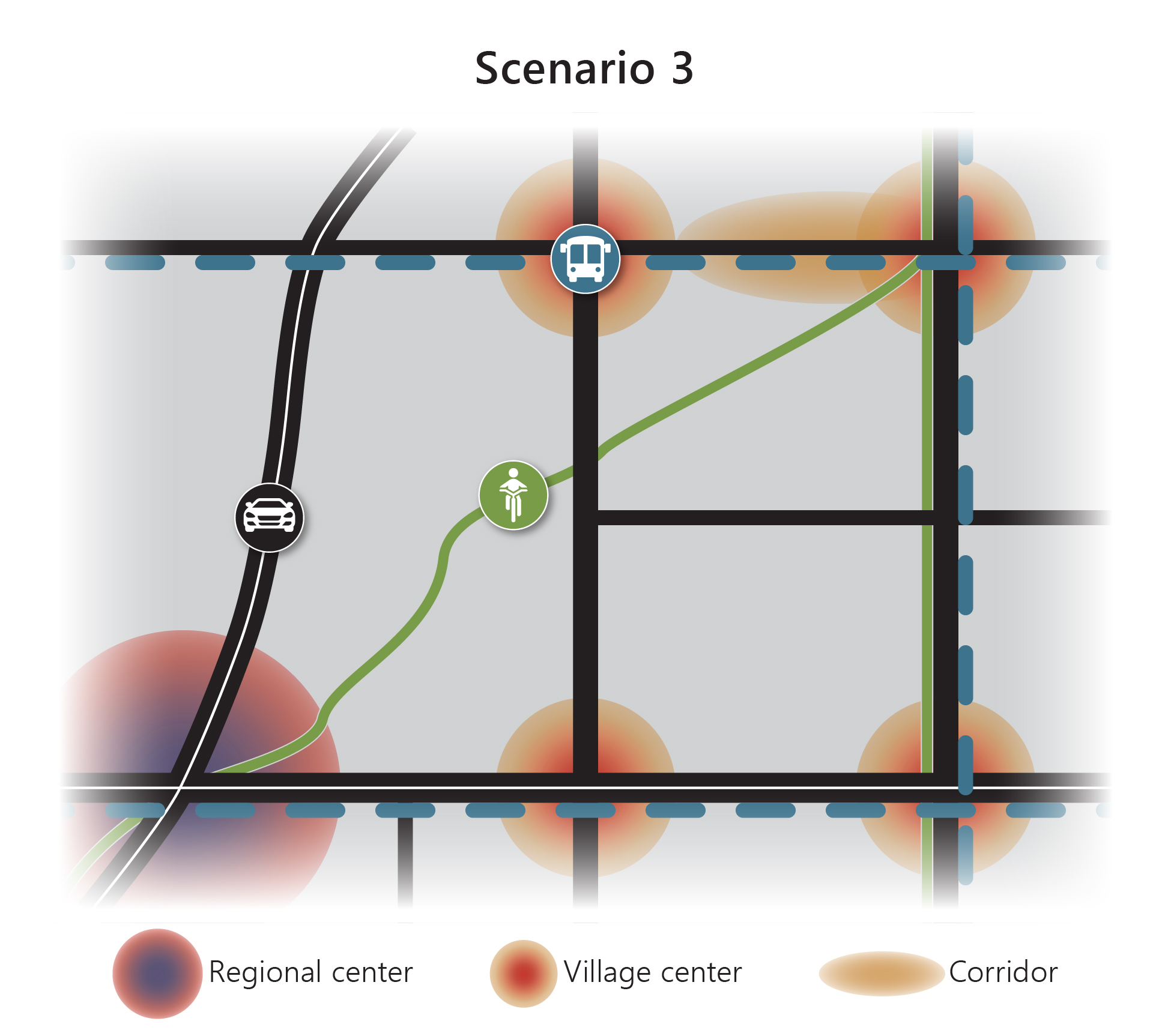 Simple Graphic Depicting Scenario 3, Which Creates Small Village And Town Centers While Expanding Regional Roads And Local Buses.
