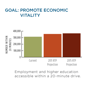 Goal: Promote Economic vitality bar chart.