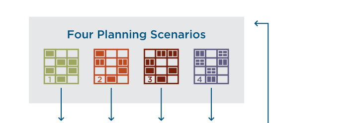 Create and evaluate scenarios flow chart (step one: four planning scenarios).
