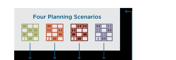Create and evaluate scenarios flow chart (step one: four planning scenarios).
