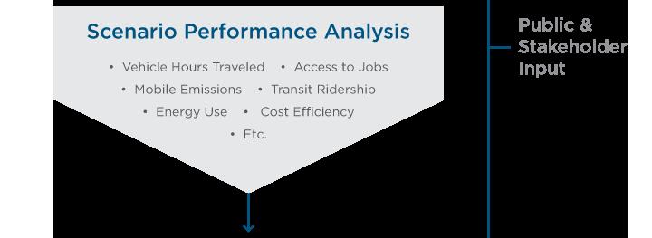 Create and evaluate scenarios flow chart (step two: scenario performance analysis).