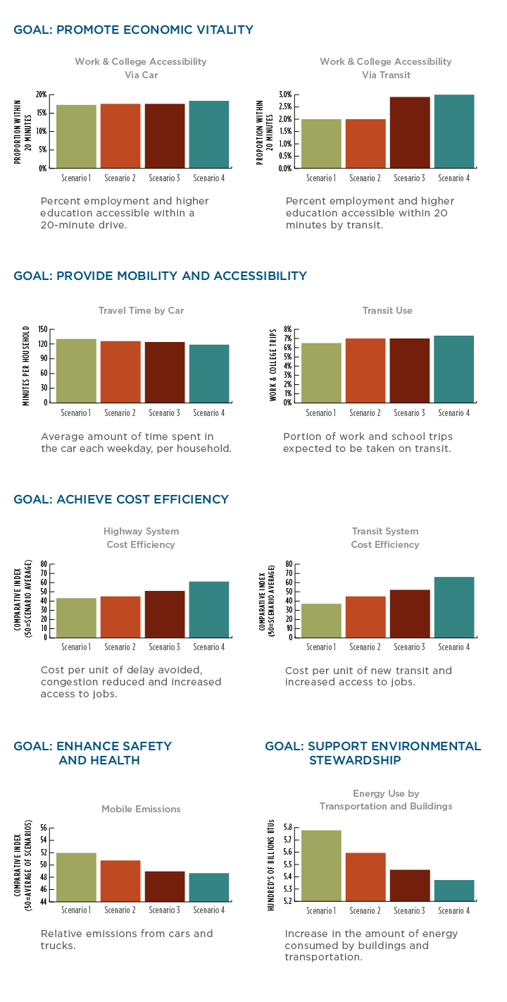 Goals: Promote Economic Vitality, Provide Mobility and Accessibility, Achieve Cost Efficiency, Enhance Safety and Health, and Support Environmental Stewardship bar charts.