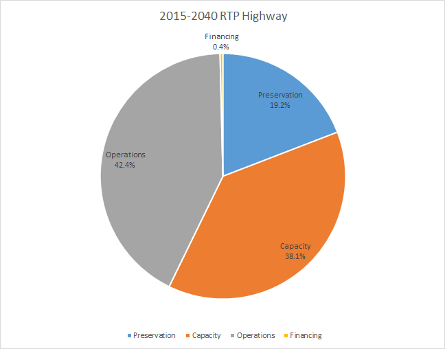 2015-2040 RTP highway costs pie chart.