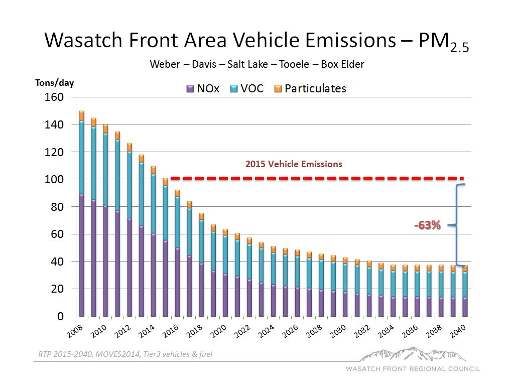 Wasatch Front Area Vehicle Emissions - PM 2.5 bar chart.
