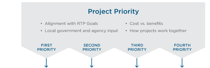 Select projects and phase flow chart (step two: project priority).