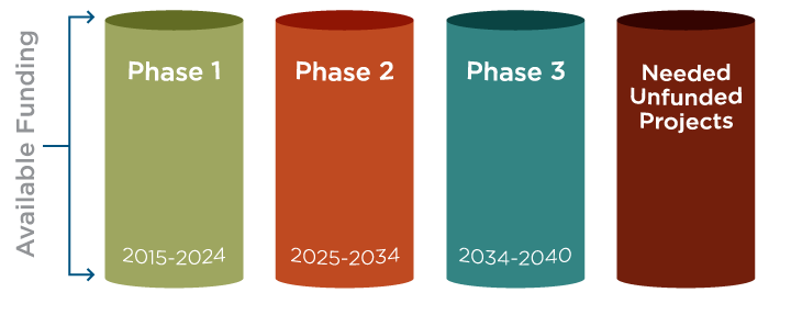Select projects and phase flow chart (step three: available funding).