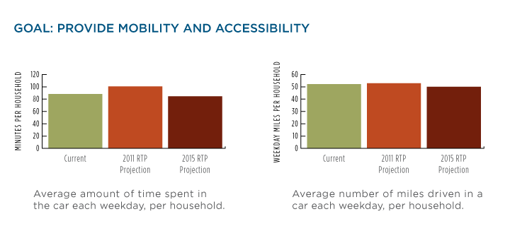 Goal: Provide Mobility and Accessibility bar charts.