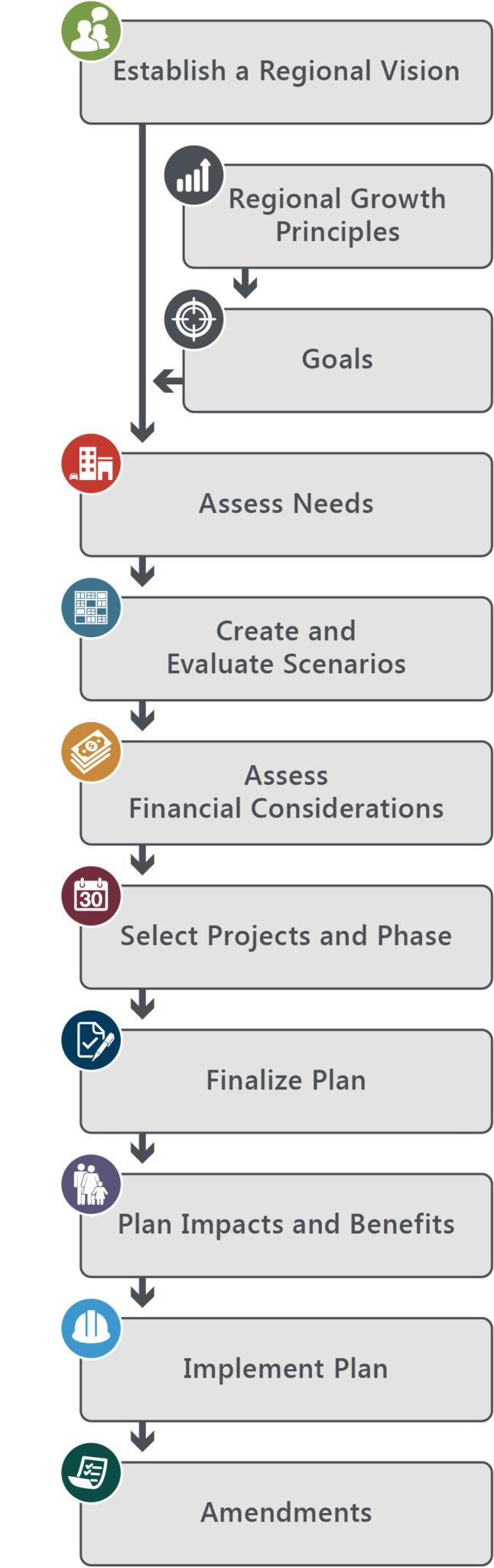 Currently adopted 2015-2040 RTP process graphic.