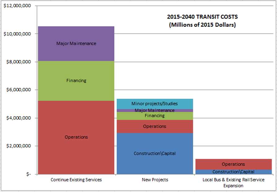 2015-2040 RTP specific transit costs bar chart.