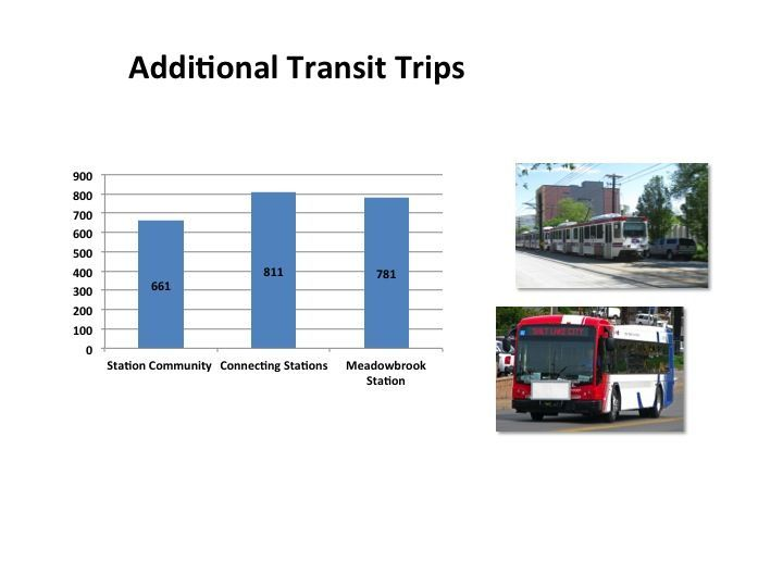 Additional transit trips bar chart.