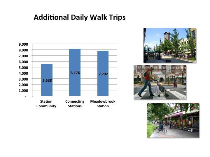 Additional daily walk trips bar chart.