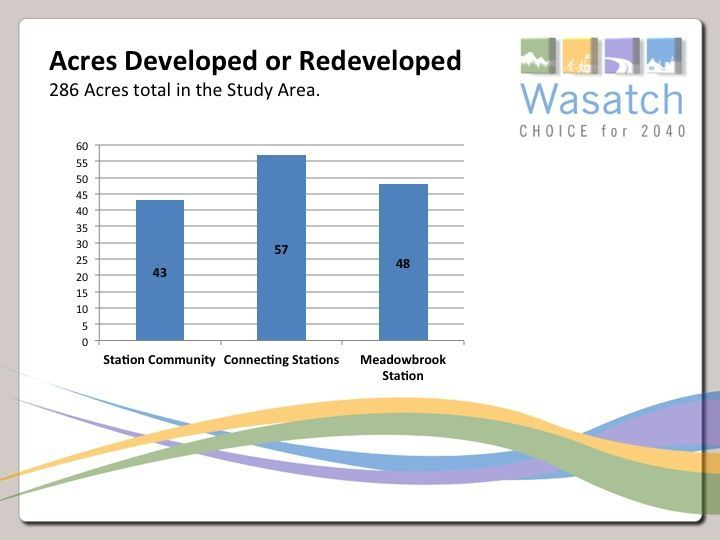 Areas developed or redeveloped bar chart.