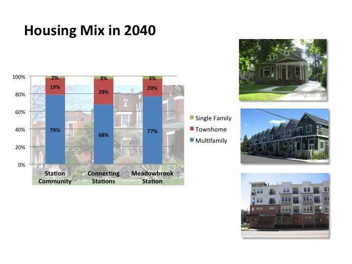 Housing mix in 2040 bar chart.
