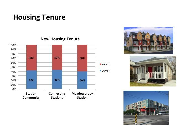 Housing tenure bar chart.