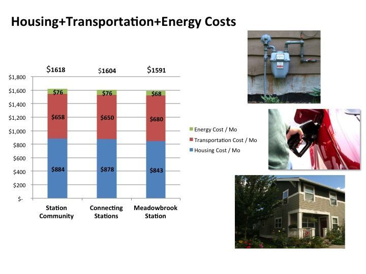 Housing + transportation + energy costs bar chart.