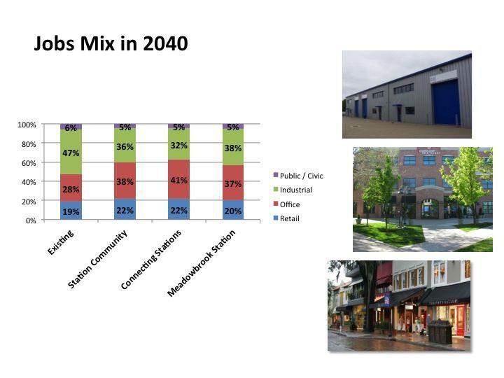 Jobs mix in 2040 bar chart.