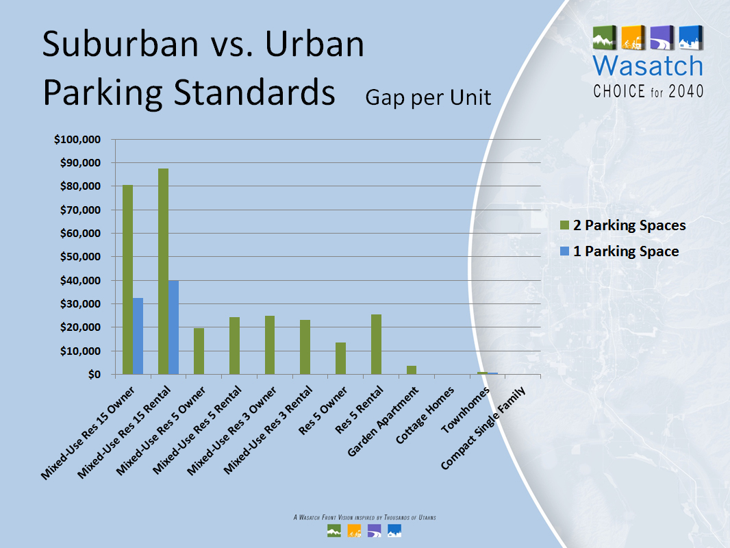 Suburban vs. urban parking standards bar chart.