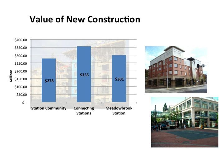 Value of new construction bar chart.