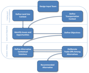 Designing a complete street flow chart.