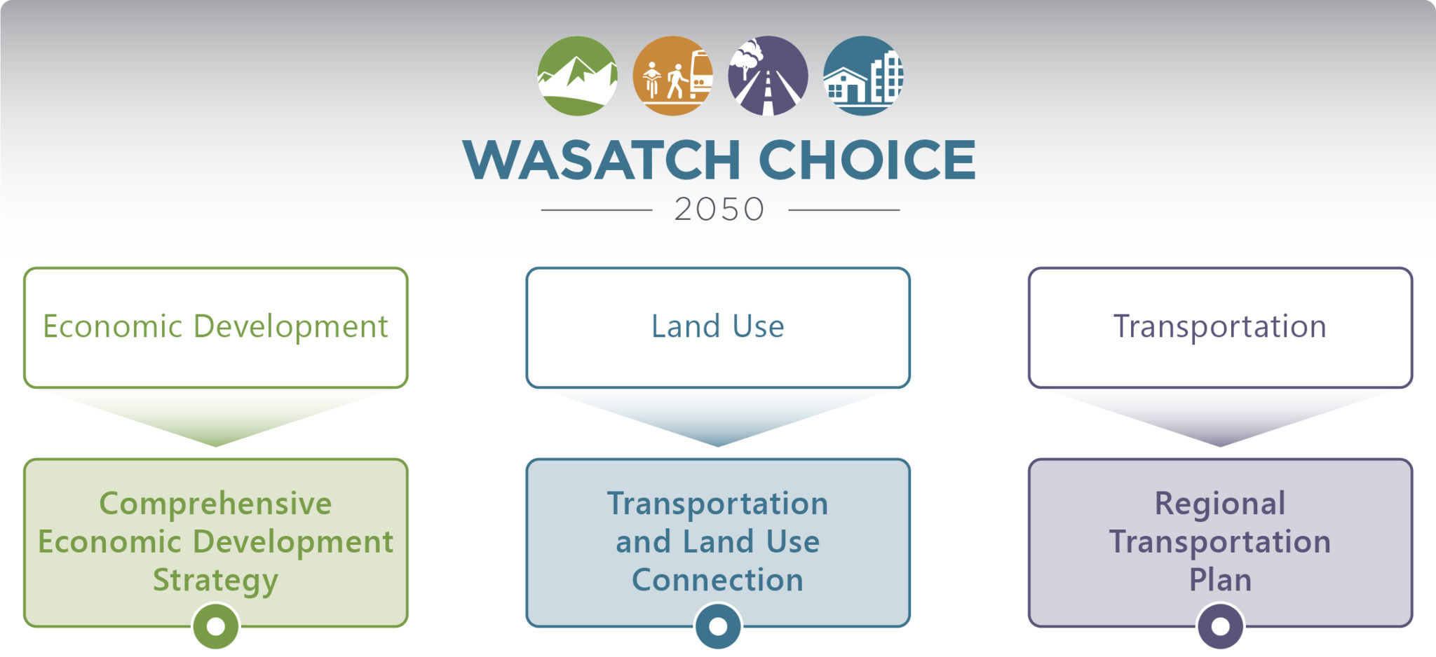 Wasatch Choice 2050 overall process graphic.