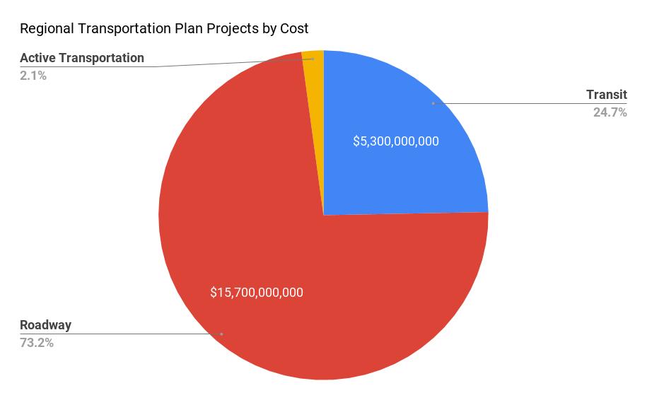 RTP Project Cost