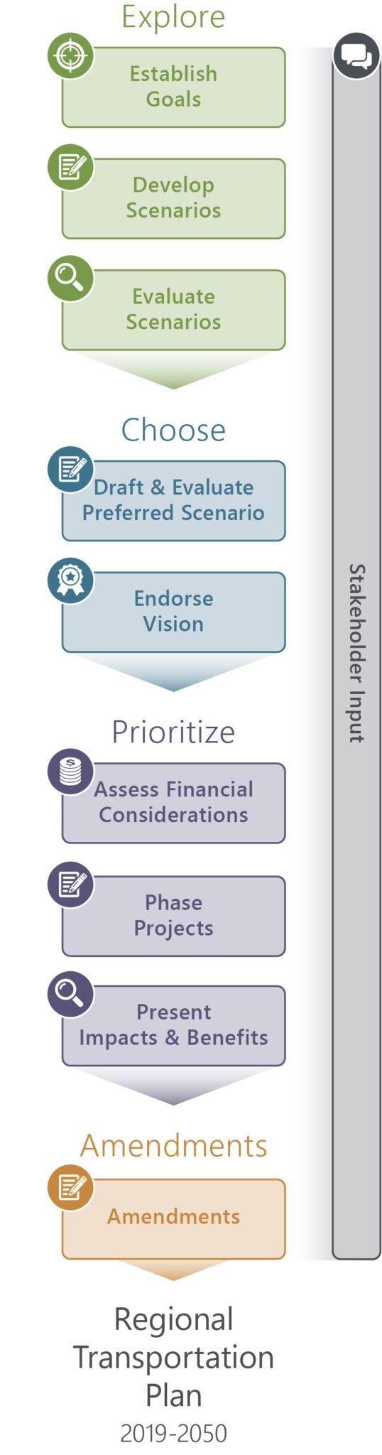In-progress 2019-2050 RTP process graphic.