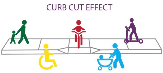 Curb Cut Effect